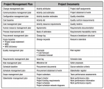 project management plan list vs doc list