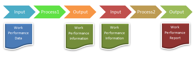 work-performanc-information