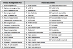 PMP project management plan vs project documents