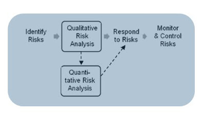 risk analysis model 2 luyen thi PMP RMP online