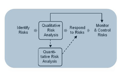 risk analysis model 3 luyen thi PMP RMP online