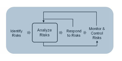 risk analysis model luyen thi PMP RMP online