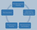 step approach to manage project risk | luyen thi PMP RMP online
