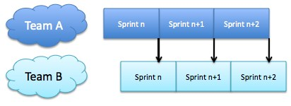 Asynchronous_Sprints
