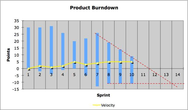 Extended_Burndown_Chart_with_Prediction