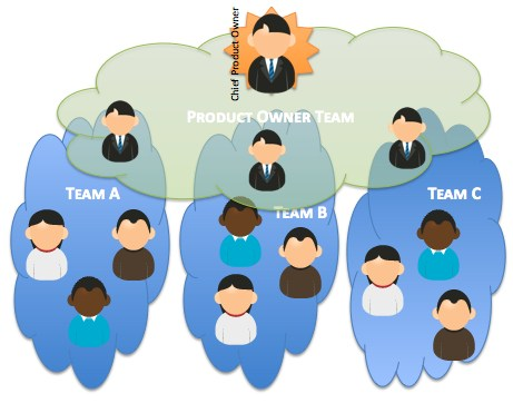 Scrum_Product_Owner_Team